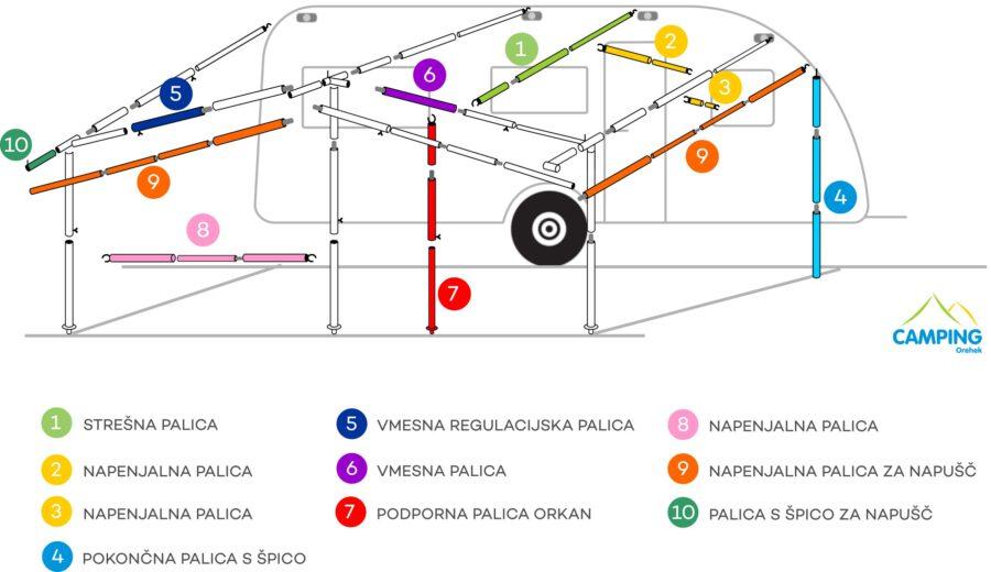 Načrt palic za baldahin